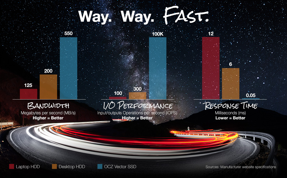 SSDs are way, way faster than HDDs